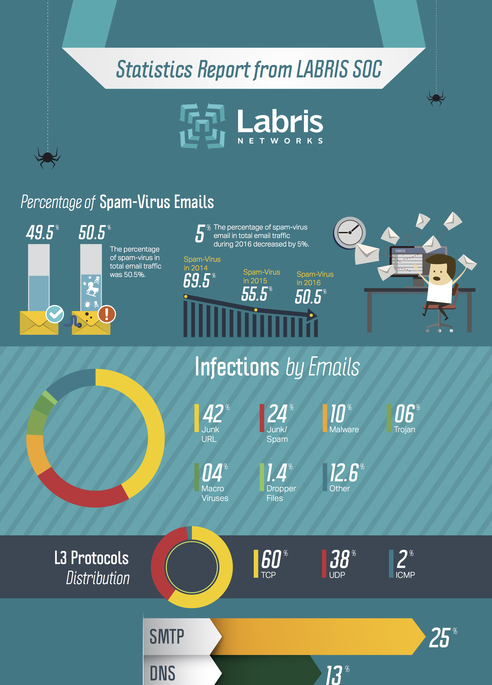 Click for Labris SOC 2016 Data Infographic.