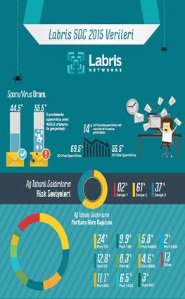 Labris SOC 2015 Verileri  İnfografiği için tıklayın.