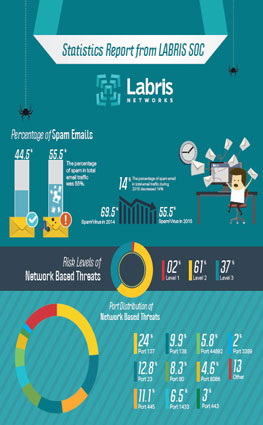 Click for Labris SOC 2015 Data Infographic.